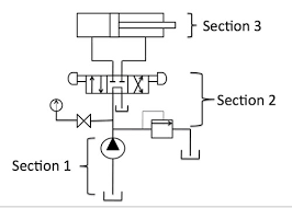 understanding hydraulic circuits facbooik com Hydraulic Solenoid Valve Wiring Diagram hydraulic circuit diagram for a system that clamps then drills wiring diagram for solenoid hydraulic valve