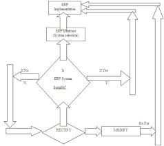 Erp Process Flow Chart Flowchart For An Erp System Implementation Process