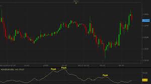 Marketscope Charts Adx Average Directional Index