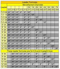 Fly Leader Formula Chart It Wasnt So Long Ago That As A Fly Fisherman If You Wanted