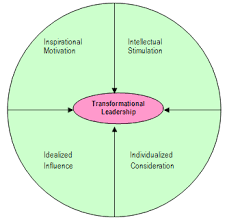 leadership theory transformational leadership theory meaning criticisms and its