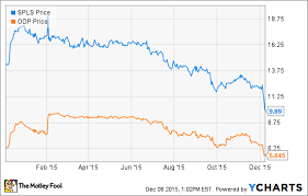 office depot flip chart whats next for staples and office depot the motley fool