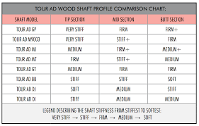 Golf Shaft Tipping Chart 52 Conclusive Shaft Tipping Chart