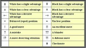 Chess Moves Chart Some Of The Chess Moves Have Symbols After Them What Do