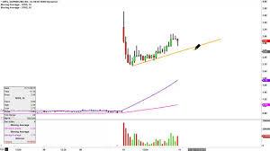 Sophiris Bio Inc Sphs Stock Chart Technical Analysis For 11 10 15