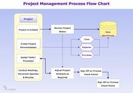 Project Management Process Flow Chart Pdf Project Management Process Flow Chart Pdf Types Of Flowchart