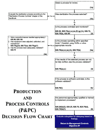 Control Of Nonconforming Product Flow Chart Production And Process Controls P Pc Fda