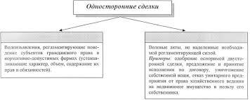 Односторонние сделки по ГК РФ понятие виды обязательства стр  Классификация односторонних сделок Е М Денисевича 2