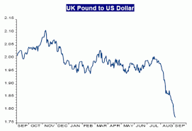 Pound Vs Dollar Chart Pound Vs Dollar Chart Currency Exchange Rates
