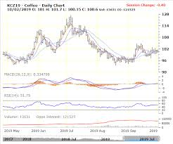Price Charts N J Douek Uniglobe Coffee