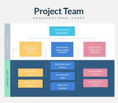 Management Chart Template Organizational Charts