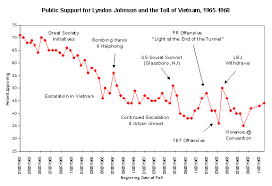 vietnam war public opinion essay