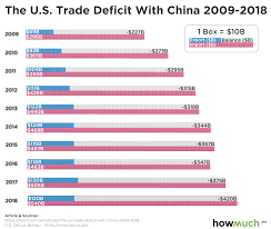 Us Yearly Deficit Chart In One Chart A Decade Of The U S Trade Deficit With China