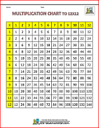 16 Times Table Chart Multiplication Times Table Chart