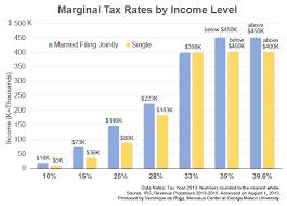 The Tax Burden Across Varying Income Percentiles Mercatus