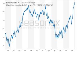Eurostoxx 50 Seasonalcharts De