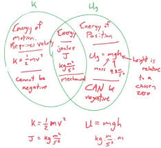 Venn Diagram Compare And Contrast Lesson Venn Diagram Of Kinetic And Potential Energies