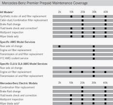 Mercedes Benz Premier Prepaid Maintenance Rbm Of Alpharetta