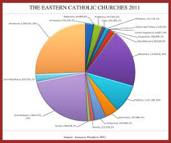 The Hierarchy Of The Catholic Church Chart Pie Chart Of The Eastern Catholic Churches Catholic