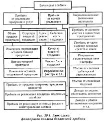 Анализ состава и динамики балансовой прибыли Показатели прибыли  Анализ состава и динамики балансовой прибыли