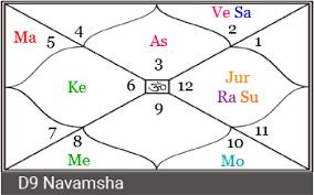 Shadbala Chart What Makes Virat Kohli Successful Famous A Vedic