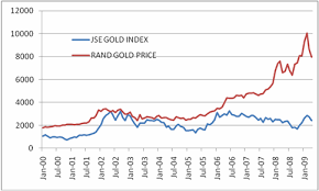 Jse Gold Index