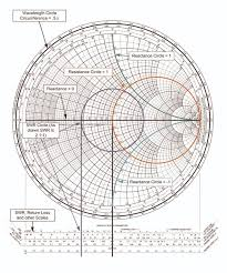 Swr Loss Chart Using A Smith Chart To Match Transmitter To Antenna Effectively