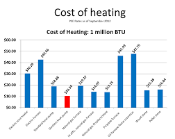 ductless heat pump cost. Ductless Heat Pump Is The Most Energy Efficient Way To And Cool Your Home Many Reports Show Savings Of Up 50 On Bills After Switching For Cost