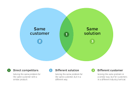 How To Perform A Best In Class Competitor Analysis W Template