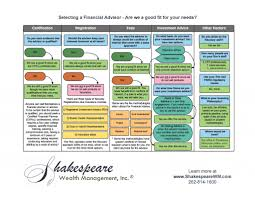 Fee Only Financial Planners Advisors Shakespeare Wealth