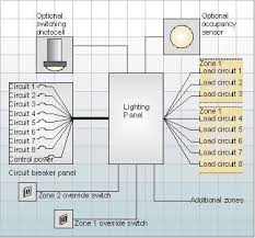 integrating lighting and building control ems stinger wiring diagram circuit diagram for ems based scheduling in