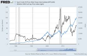 What Crude Oil Says About Gold Prices Gold News