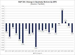 Largest Cuts To Quarterly S P 500 Eps Estimates Since Q3 2017