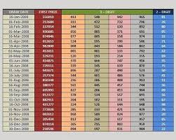 Thai Lottery Result Chart 2014 Thai Draw Resultes Thai Lottery Result 2008