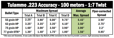 Gun Accuracy Chart Tulammo Steel Cased 223 Accuracy Test 55 Gr 62 Gr And 75 Gr