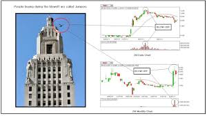 15 Trading 101 The Blowoff By Zeefreaks Zeefreaks