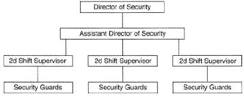 Hotel Front Office Organizational Chart Importance Of A Security Department In Hotel Front Office