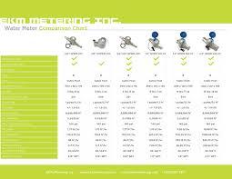 Water Meter Comparison Chart Ekm Support Desk