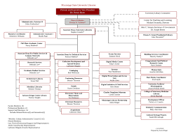 Lara Organizational Chart Organizational Chart Mississippi State University Libraries