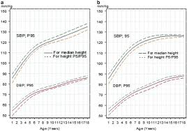 Blood Pressure Percentiles By Age And Height For Children
