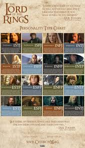 Lord Of The Rings Character Chart Lord Of The Rings Personality Chart Personality Club