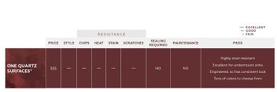Daltile Grout Chart One Quartz Surfaces Quartz Countertops Floors Walls