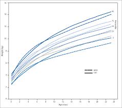 Expository Fetus Growing Chart Newborn Baby Weight Chart