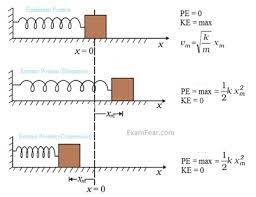 cbse ncert notes class 11 physics work