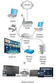 wireless home network setup diagram wiring diagram libraries typical wireless home network server diagram simple wiring posthome networking stream it av fiber connecting wired