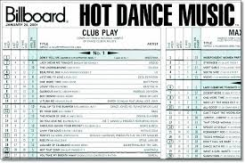 Hot Dance Club Play Today In Madonna History