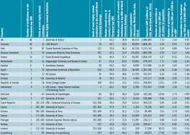 europe s 200 best universities who is at the top in 2016 times best universities in europe 2016 countries compared