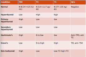 Thyroid Levels Chart 31 Memorable Thyroid Levels Chart Canada