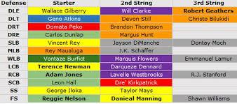 Cincy Depth Chart Pro Football Focus Projects Cincinnati Bengals Depth Chart