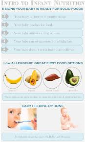 Infant Nutrition Chart Intro To Infant Nutrition Infant Feeding Baby Feeding